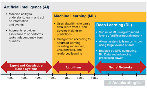 Artificial Intelligence, Machine Learning and Deep Learning