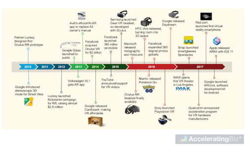 Augmented and Virtual Reality Timeline