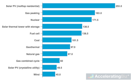 Average Cost of Energy Sources