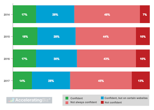 Consumer Confidence in Security of Their Online Data