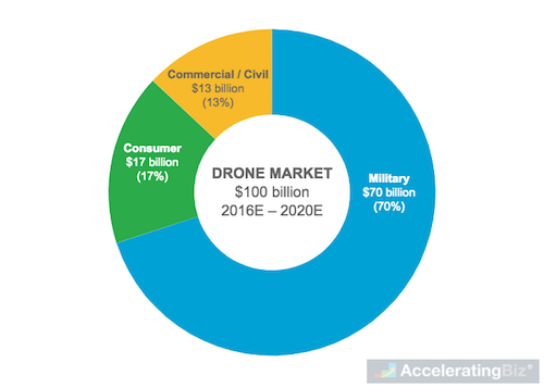 Estimated Global Drone Market Value