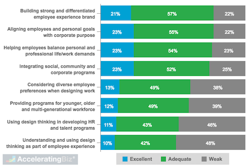 Global Respondent Ratings of Company's Employee Experience Capabilities