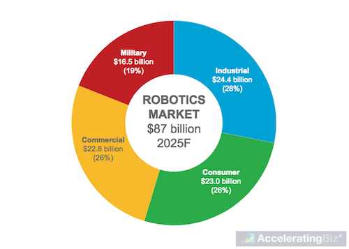 Global Robotic Market