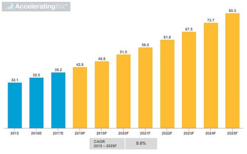 Global Value of NAND Flash Market