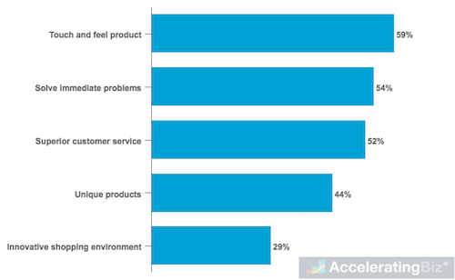 Importance of Factors in Deciding to Shop Online or In-Store for U.S. online shoppers