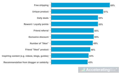 Important Factors Affecting U.S. Online Shoppers' Social Media Purchases