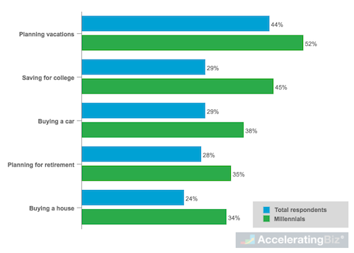 Major Life Events for Mobile Banking App Use