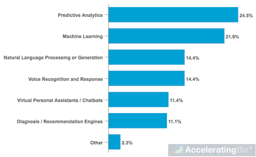 Most Widely Used AI Solutions