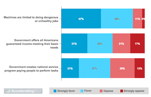 Public Sentiment for Policies Limiting Reach and Impact of Workforce Automation