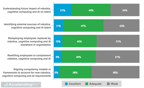 Respondent Ratings on Own Robotics, Cognitive Computing and AI Talent Capabilities