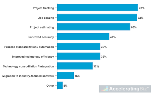 Software Functionality Preferences of SMB Construction Organizations