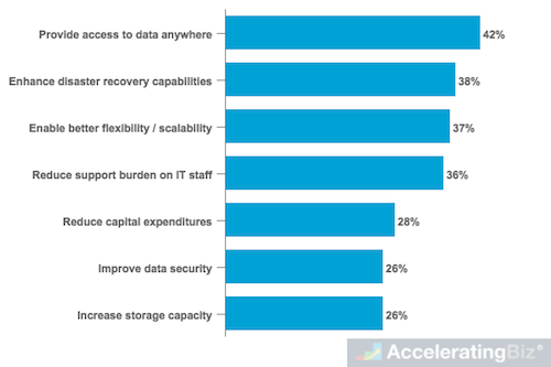 Top Drivers of Moving Workloads To Cloud