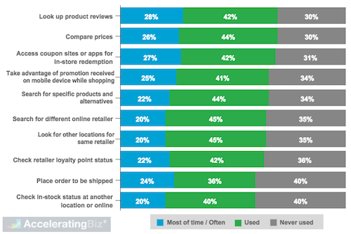 U.S. Shopper Smartphone In-Store Usage