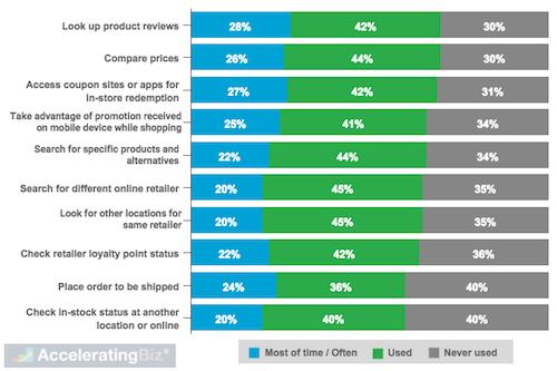U.S. Shopper Smartphone In-Store Usage