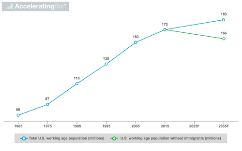 U.S. Working-Age Population