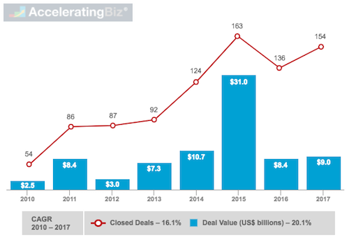 Fintech M&A Deals and Value in U.S.