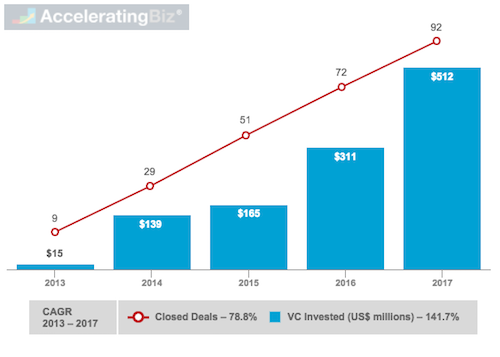 Global Venture Capital Invested and Closed Deals in Blockchain Companies