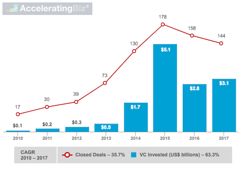 Global Venture Capital Invested and Closed Deals in Online Lending