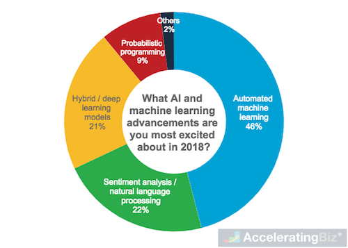 AI and Machine Learning Advancements Developers Are Most Excited About