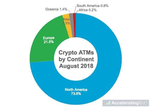 Crypto ATMs by Continent