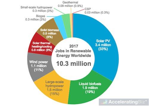 Direct and Indirect Jobs in Renewable Energy Industry Worldwide