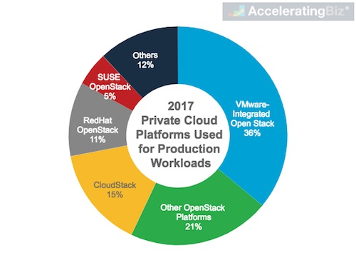 Global Private Cloud Platform Used For Production Workloads