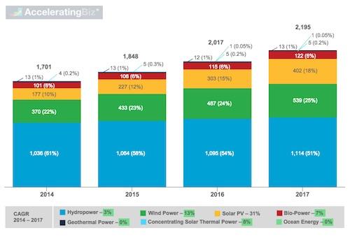 Global Renewable Power Capacity