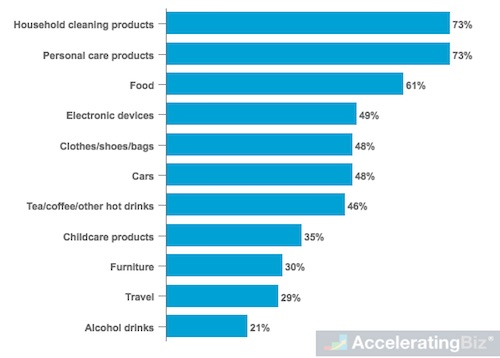 Most Researched Categories by Eco-Conscious Consumers in U.K. and U.S.