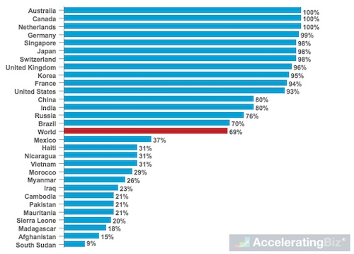 Share of Adults with Bank Accounts in Selected Countries