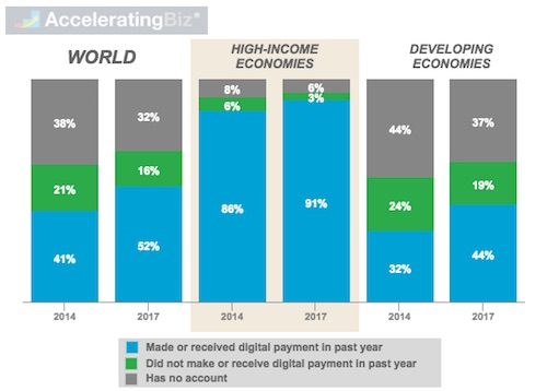 Share of Banked Adults Who Made or Received Digital Payments Worldwide