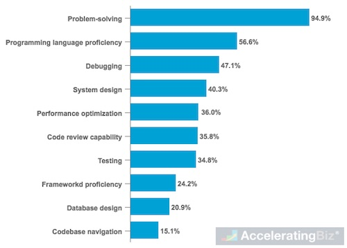 Skills Employers Look for in Developers