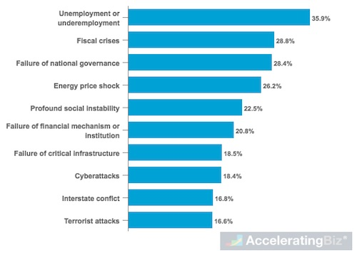 Top Global Risks of Highest Concern for Doing Business