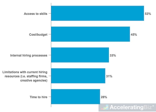 Top Hiring Challenges of U.S. Managers