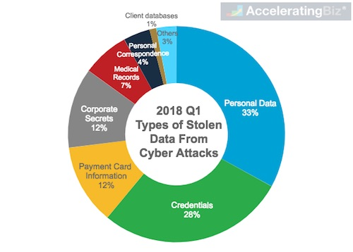 Types of Data Stolen Globally From Cybersecurity Incidents