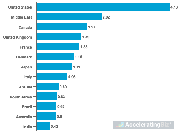 Average Lost Business Costs from Data Breaches by Country or Region