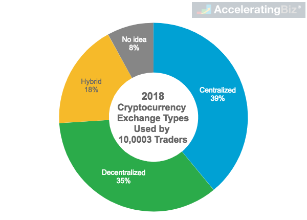 Cryptocurrency Exchange Types Used by Traders