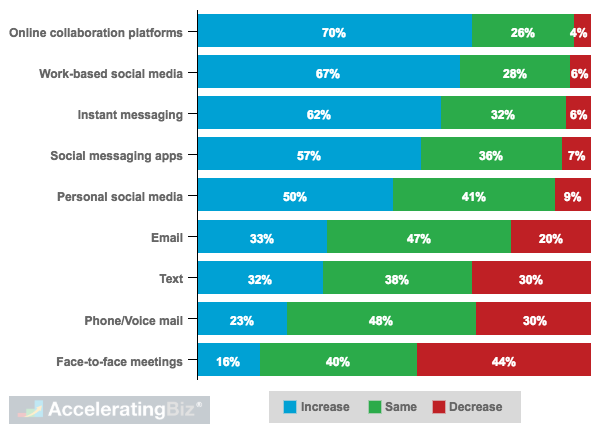 Expected Use of Communication Channels in Next Three to Five Years
