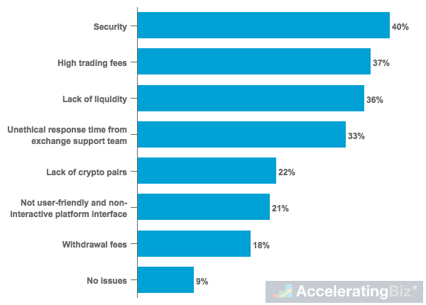 Major Concerns of Crypto Investors Globally in Currently Available Exchanges