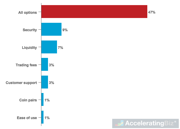 Most Important Factors for Crypto Investors in Choosing Exchange Platform