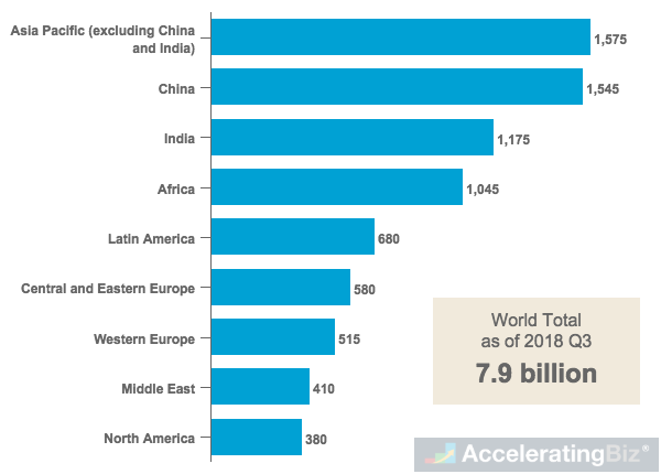 Worldwide Mobile Subscriptions