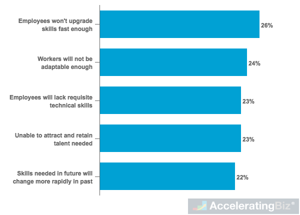 Companies' Biggest Concerns About Needed Skills in the Future