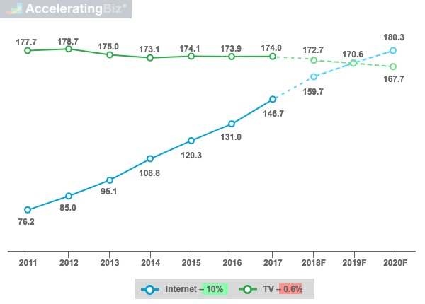 Global Daily Average Internet and TV Consumption