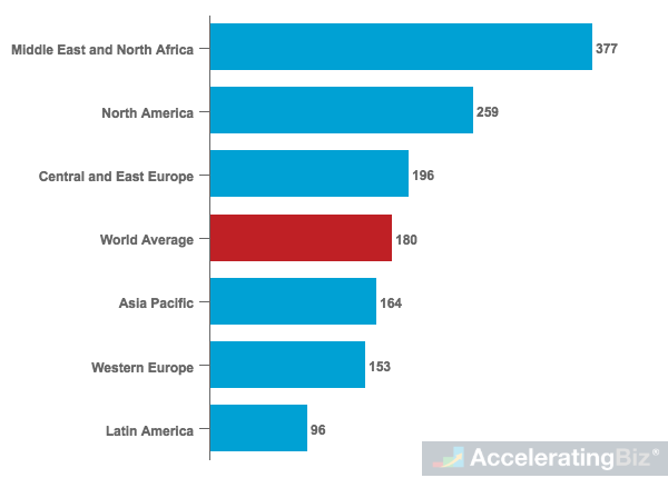Global Daily Average Mobile Internet Consumption by Region