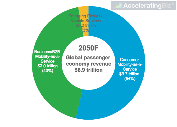 Global Passenger Economy Revenue