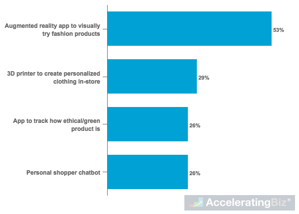 Millennial Interest in Using Selected Advancing Technologies When Fashion Shopping