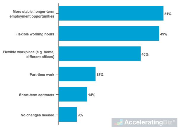 Most Needed Working Arrangements in Organizations