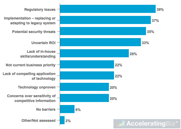Organizational Barriers to Greater Blockchain Technology Investment