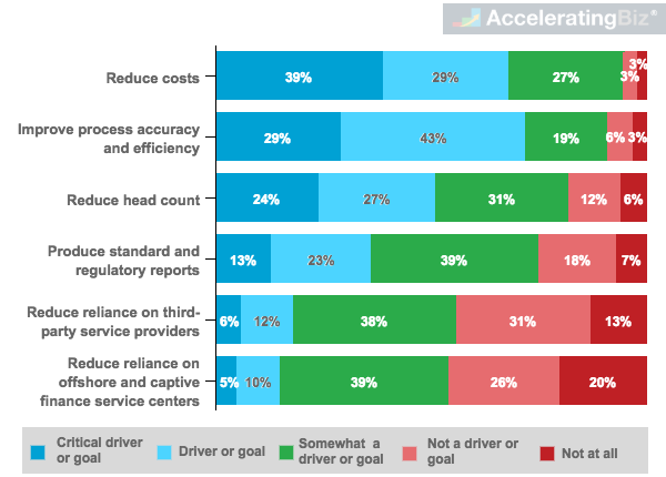Robotic Process Automation (RPA) Goals And Drivers In Finance Functions