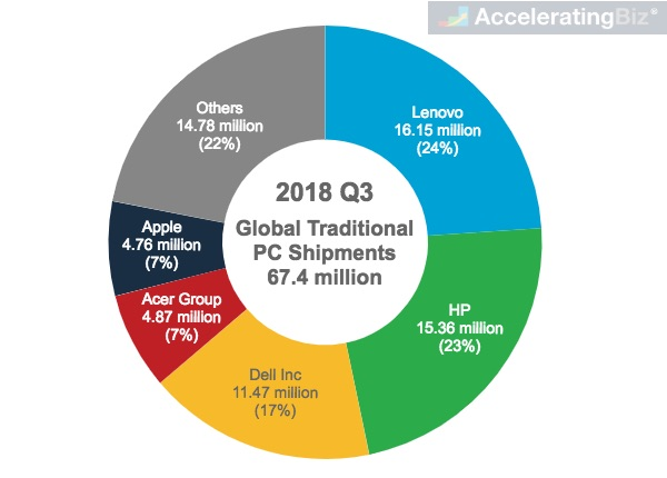 Top Companies in Global Traditional PC Shipments