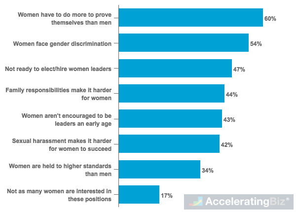 U.S. Adults' Perceived Major Reasons for Lack of Women Representation in Top Executive Business Positions